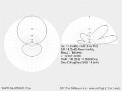 4 el. 20/15m Moxon/Yagi (radiation plots @ 14.5m above ground)