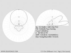 4 él. 17/15m Yagi (diagrammes de rayonnement à 14,5m du sol)