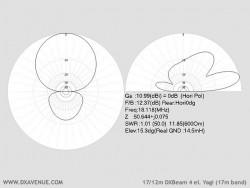 4 él. 17/12m Yagi (diagrammes de rayonnement à 14,5m du sol)