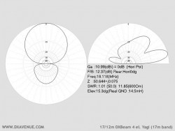 4 el. 17/12m Yagi (radiation plots @ 14.5m above ground)
