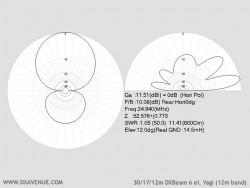 6 él. 30/17/12m Yagi (diagrammes de rayonnement à 14,5m du sol)