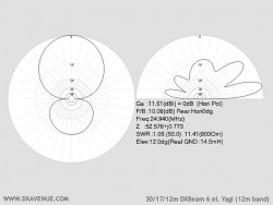 4 el. 30/17/12m Yagi (radiation plots @ 14.5m above ground)