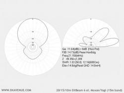 6 él. 20/15/10m Moxon/Yagi DXBeam (diagrammes de rayonnement à 14m du sol)