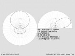 3 él. 40m Yagi boom court DXBeam (diagrammes de rayonnement @ 20 m du sol)