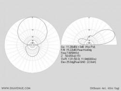 4 él. 40m Yagi DXBeam (diagrammes de rayonnement @ 22 m du sol)