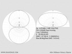 Dipôle rotatif 40m DXBeam (diagrammes de rayonnement @ 14,5 m du sol)