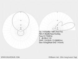 4 él. 20m Yagi boom long DXBeam (diagrammes de rayonnement @ 14,5 m du sol)
