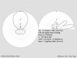 5 él. 20m Yagi DXBeam (diagrammes de rayonnement @ 14,5 m du sol)