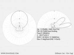 3 el. 15m Yagi DXBeam (radiation plots @ 14,5m above ground)
