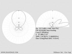 5 él. 15m Yagi DXBeam (diagrammes de rayonnement @ 14,5 m du sol)