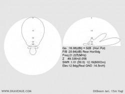 6 él. 15m Yagi (diagrammes de rayonnement @ 14,5 m du sol)