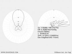 6 él. 6m Yagi (diagrammes de rayonnement à 14,5m du sol)