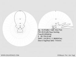 DXBeam 7 él. 6m Yagi (diagrammes de rayonnement à 14,5m du sol)