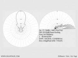 12 él. 2m Yagi (diagrammes de rayonnement à 14,5m du sol)