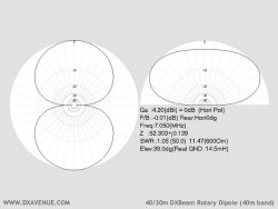 40/30m rotary dipole (radiation plots @ 14.5m above ground)