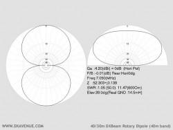 Dipôle rotatif 40/30m (diagrammes de rayonnement à 14,5m du sol)